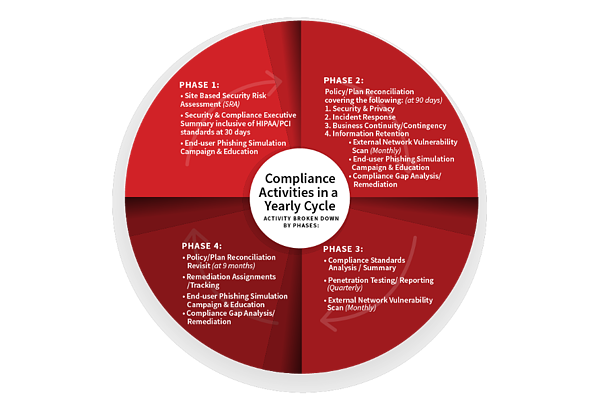 Cybersecurity Compliance Activities Yearly Cycle